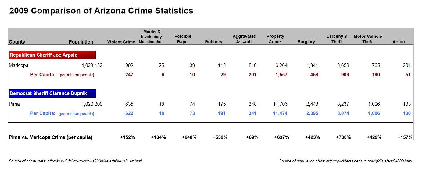 2009 Arizona Crime Stats