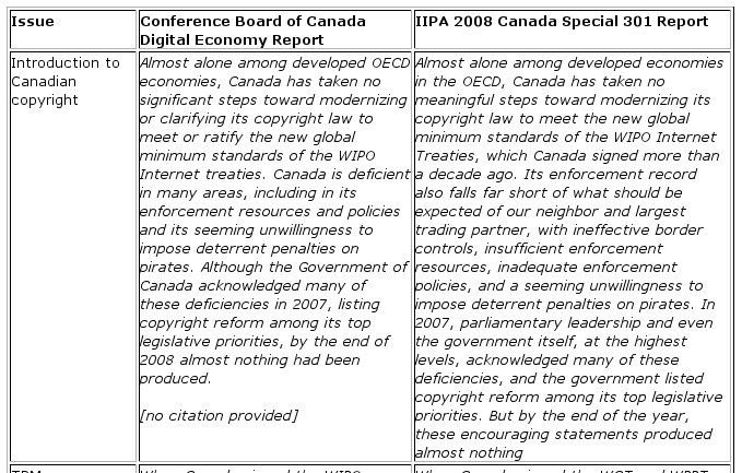 About the Conference Board of Canada